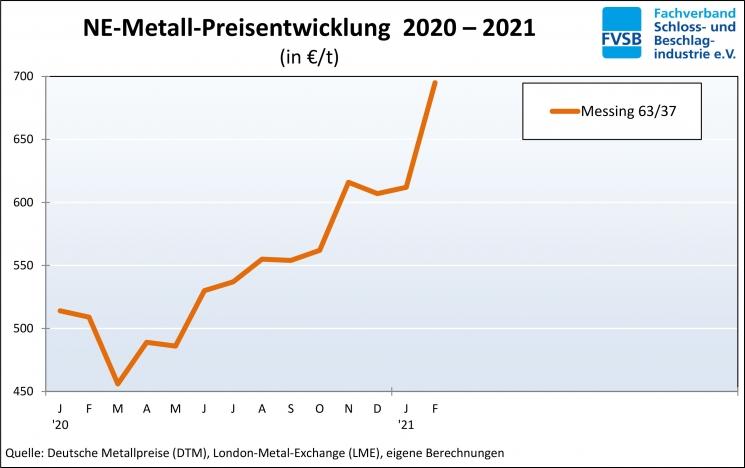 2021.03.03_Messingpreisentwicklung