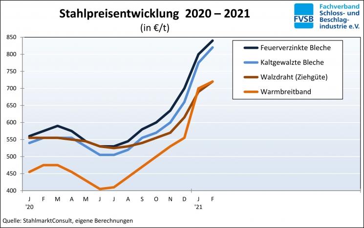 2021.03.03_Stahlpreisentwicklung